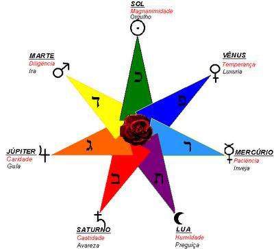 Estrela Setenária